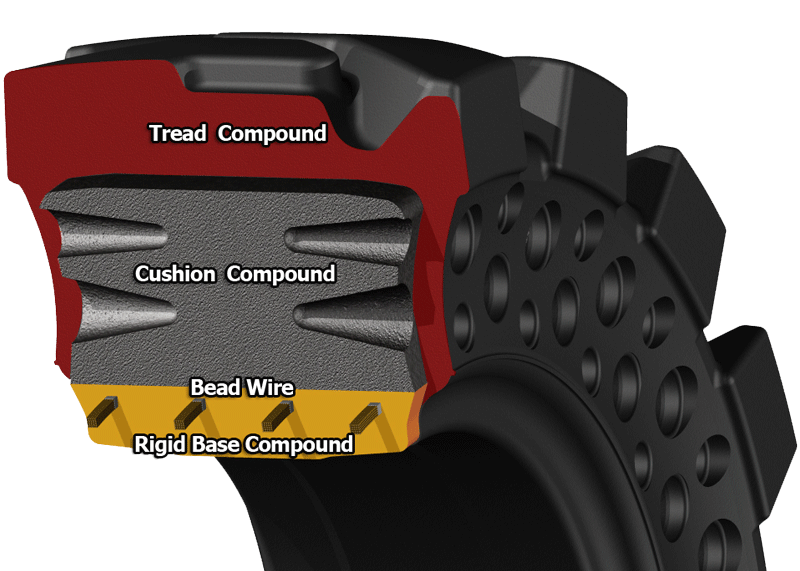 tire section